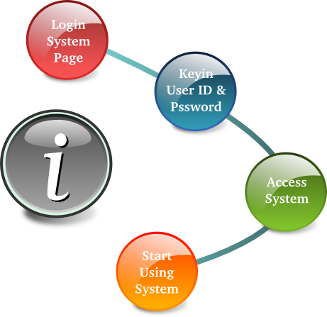 Tailor Made System Simit Software House